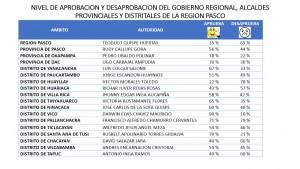 APROBACION DE GOBIERNOS LOCALES