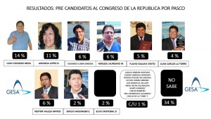 RESULTADOS PRE CANDIDATOS AL CONGRESO